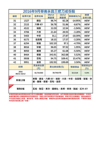 2016年9-2月三把刀成份表 (1).png