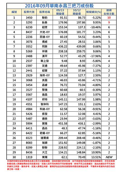 2016年9-1月三把刀成份表 (1).png
