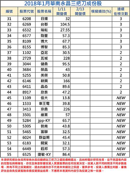 2018年01月-2三把刀成份表.png