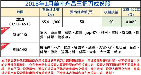 2018年01月-3三把刀成份表.png