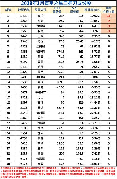 2018年01月-1三把刀成份表.png