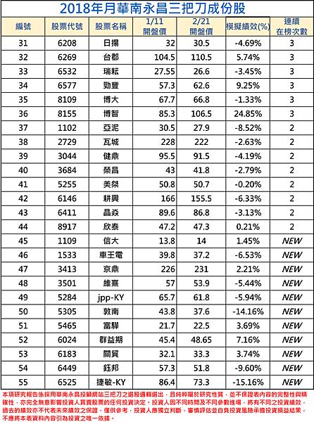 2018年01月-2三把刀成份表 (1).png