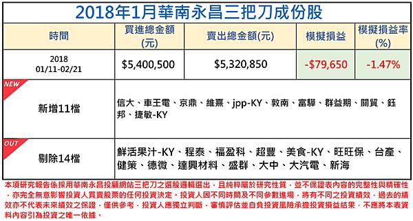2018年01月-3三把刀成份表 (1).png