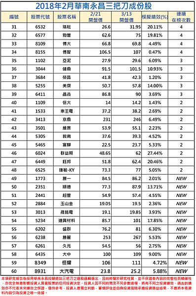 2018年02月-2三把刀成份表.png