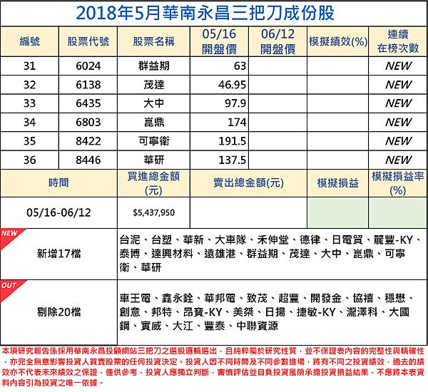 2018年05月-2三把刀成份表.png