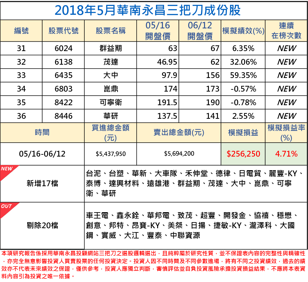 2018年05月-2-2三把刀成份表.png