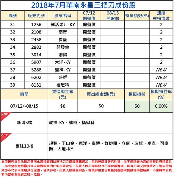 2018年07月-2三把刀成份表.png