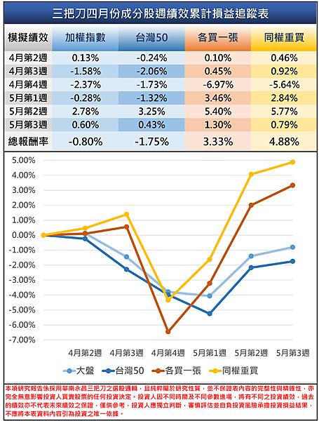 三把刀4月成分股五月第三 周績效表.png