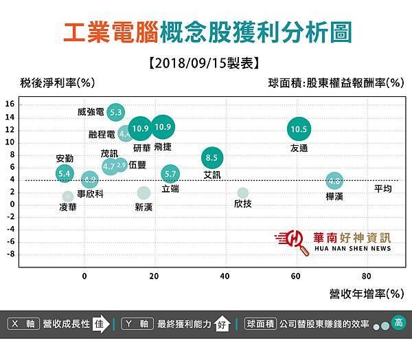 20180917工業電腦股獲利分析圖FINal)_工作區域 1.jpg
