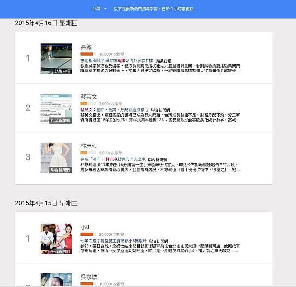 20150416Google搜尋趨勢tw_2
