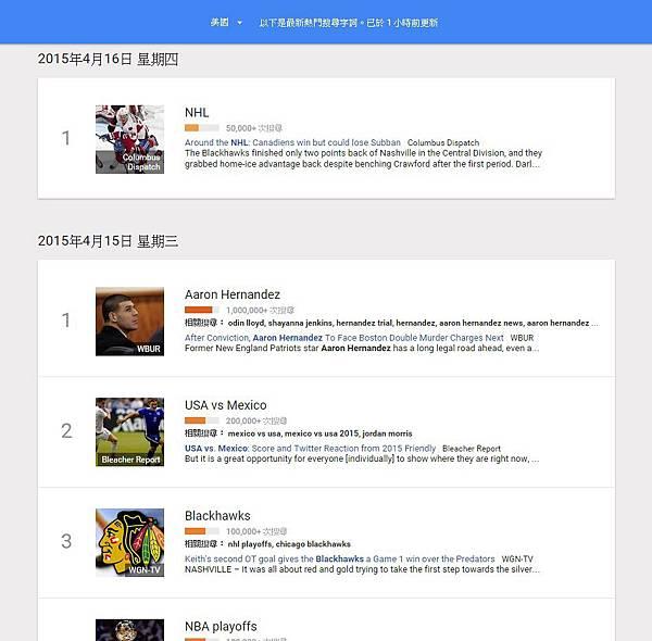 20150416Google搜尋趨勢us