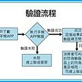 認證標章與防偽驗證行銷平台