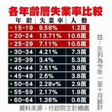 2013失業統計