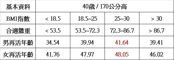 bmi指數