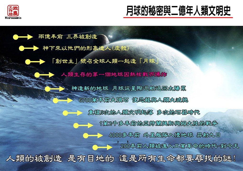 兩億年的人類文明史概述圖--新版本2014-6 1017X719