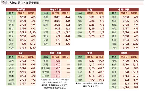 Weather Map 2019年日本櫻花開花開滿預測0124