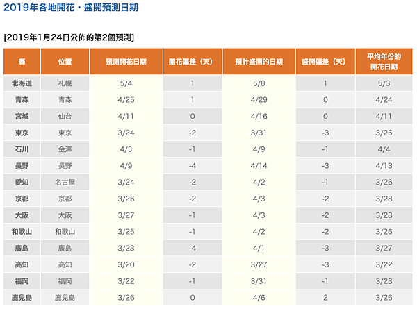 日本氣象株式會社2019年日本櫻花開花開滿預測0124.png