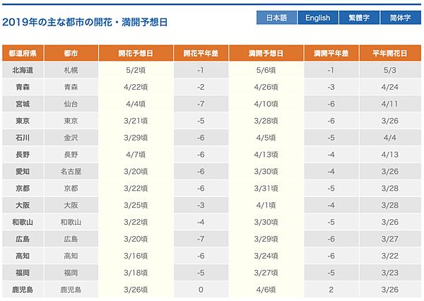 日本氣象株式會社2019年日本櫻花開花預測日