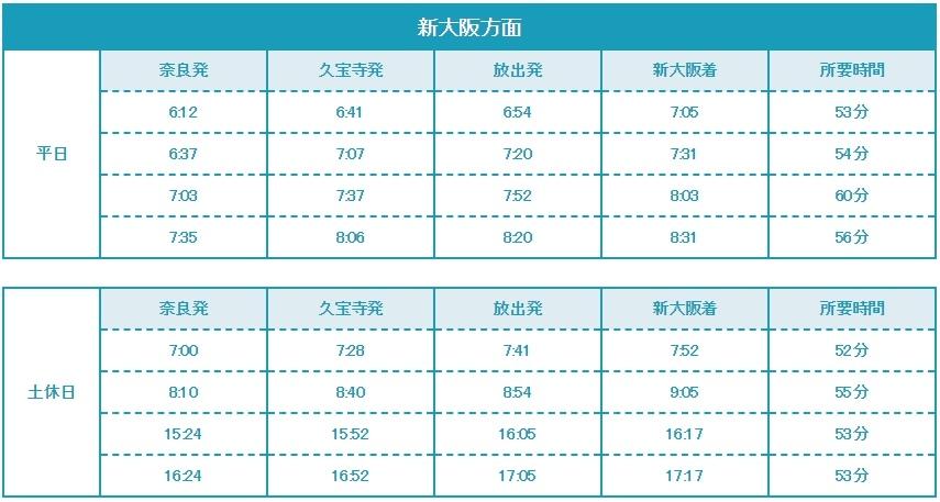おおさか東線的直通快速車:奈良駅~新大阪駅時刻表