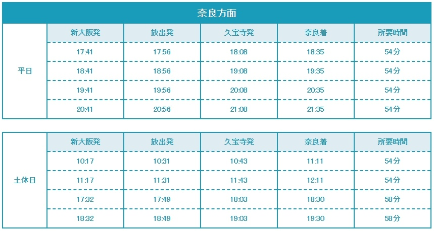 おおさか東線的直通快速車:新大阪駅~奈良時刻表