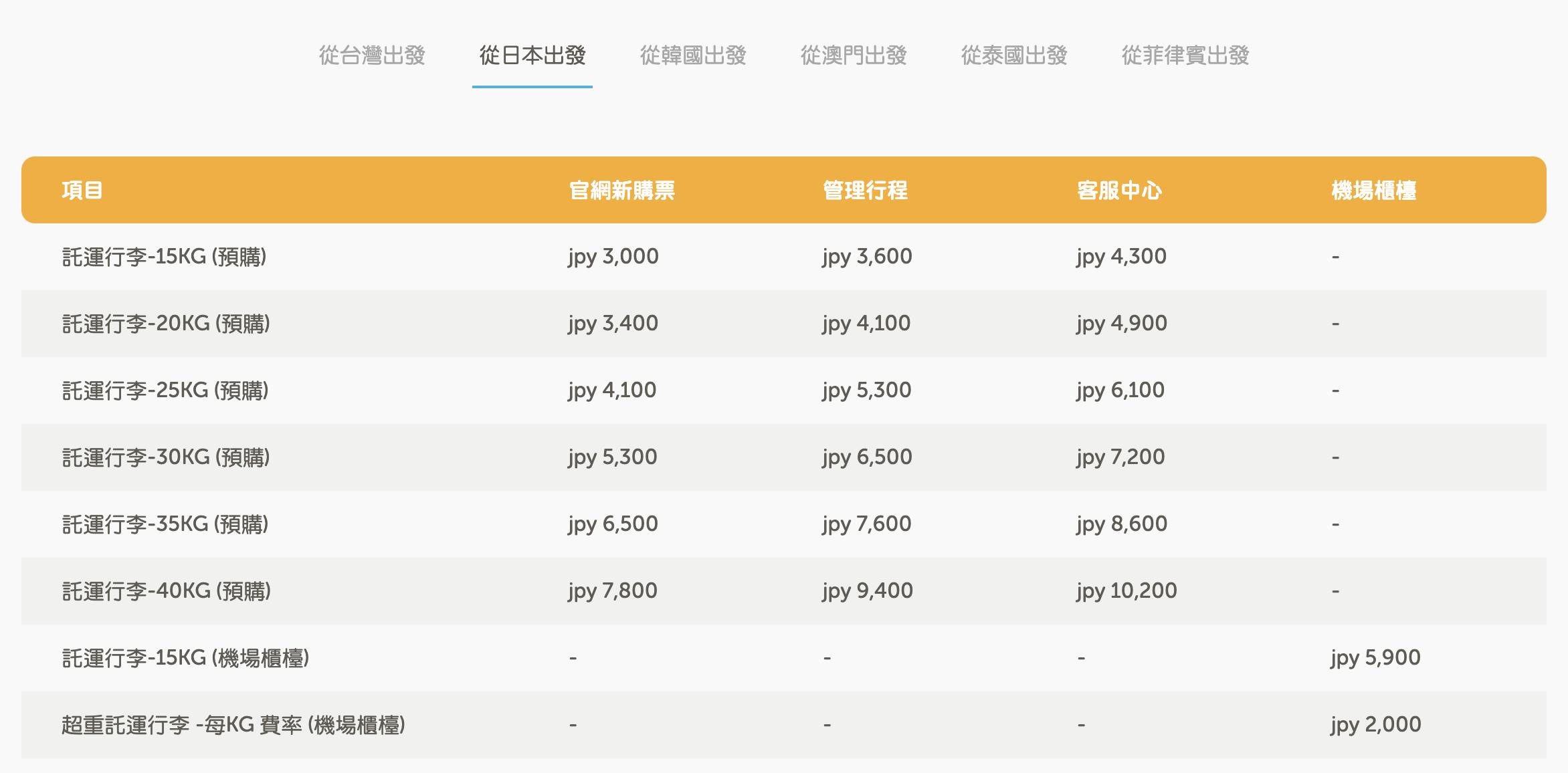 虎航託運行李超重費用計算方式