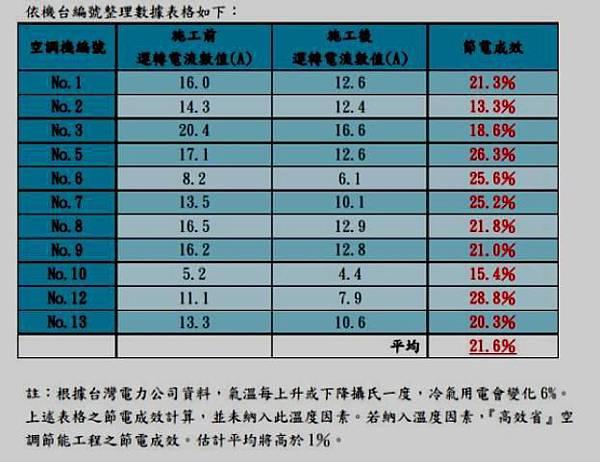 09中華電信.JPG