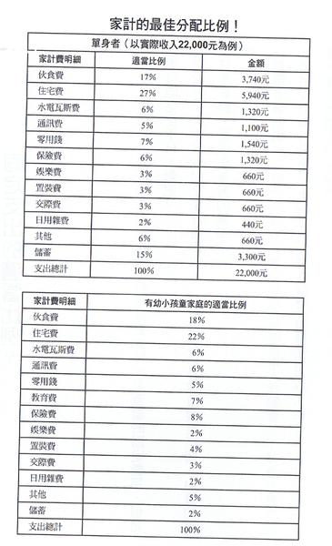家計分配比例.png