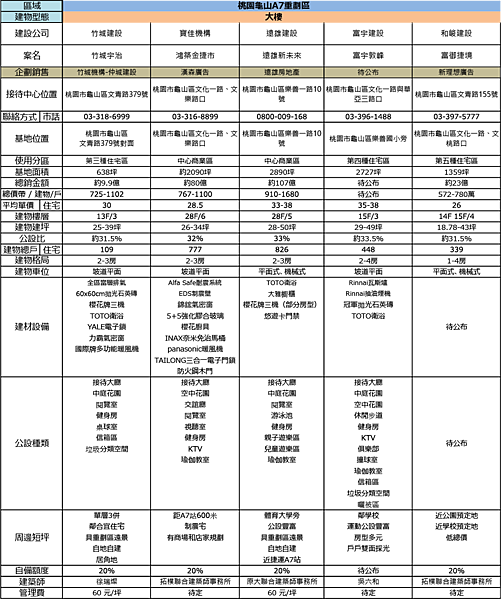 A7重劃區建案比較.png