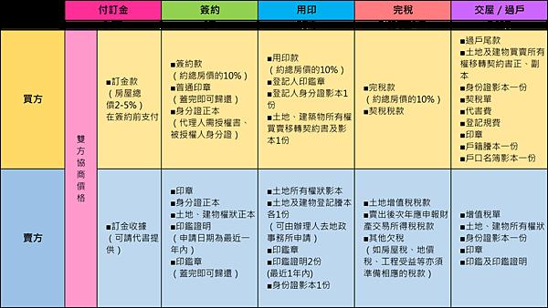 購屋流程簡圖.png