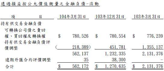 可轉債評價調整.jpg