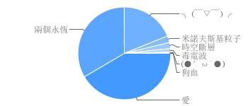 chart RYO.png
