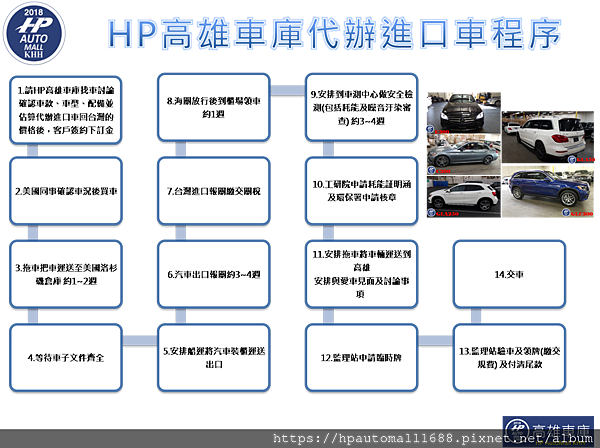 HP高雄車庫代辦進口車程序如下: 1.請HP高雄車庫找車討論確認車款、車型、配備並估算代辦進口車回台灣的價格後,客戶簽約下訂金 2.美國同事確認車況後買車 3.拖車把車運送至美國洛杉磯倉庫 約1~2週 4.等待車子文件齊全 5.安排船運將汽車裝櫃運送出口 6.汽車出口報關約3~4週 7.台灣進口報關繳交關稅 8.海關放行後到櫃場領車 約1週 9.安排到車測中心做安全檢測(包括耗能及噪音汙染審查) 約3~4週 10.工研院申請耗能証明涵及環保署申請核章 11.安排拖車將車輛運送到高雄 12.監理站申請臨時牌 13.監理站驗車及領牌(繳交規費) 14.交車