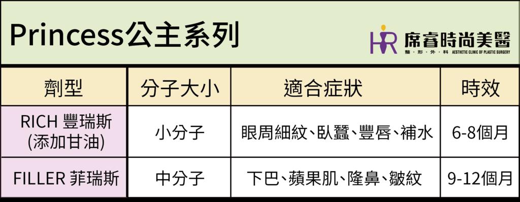 公主系列分類