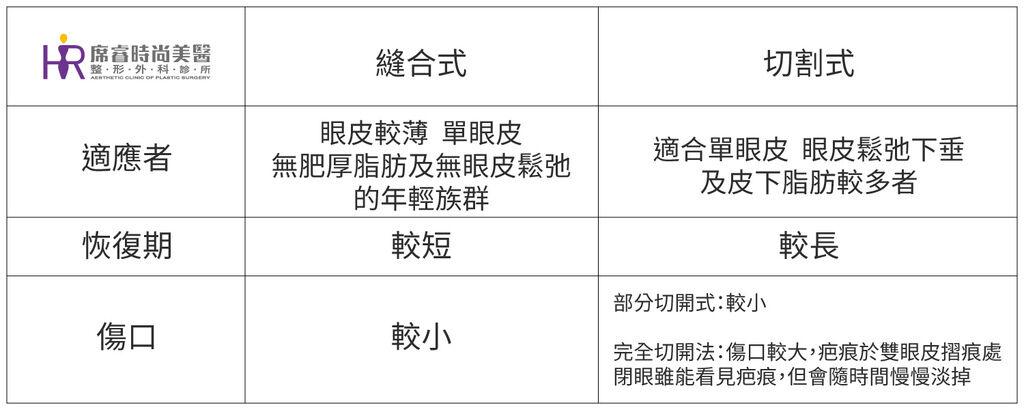 雙眼皮手術王文禾 醫生高雄席睿時尚美醫推薦費用價格 (1).jpg
