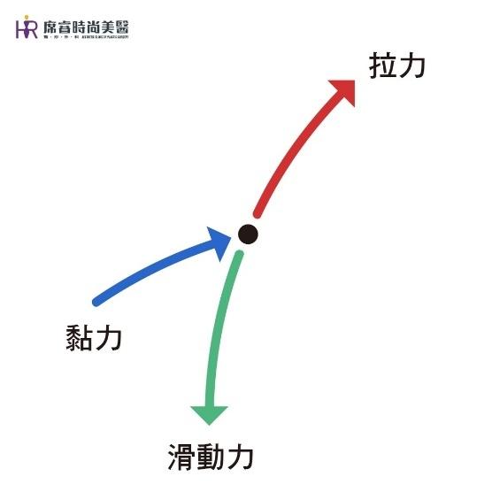 席睿時尚美醫雙眼皮手術單眼皮開眼頭內雙王文禾醫師 (3).jpg