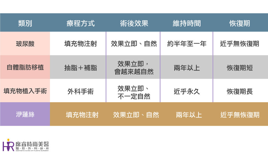 高雄席睿推薦Ellanse洢蓮絲依戀詩二代童顏針抗老03.jpg