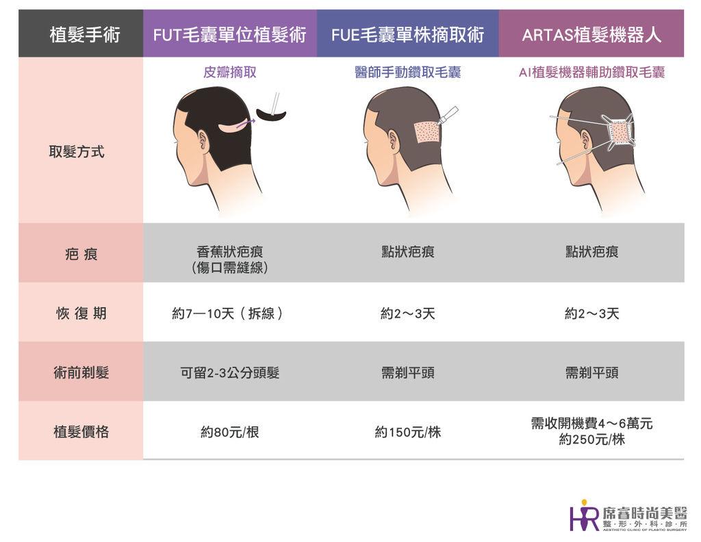 圓形禿怎麼辦圓形禿會好嗎植髮手術FUE植髮FUT植髮ARTAS植髮席睿時尚美醫嚴重掉髮免疫系統失常