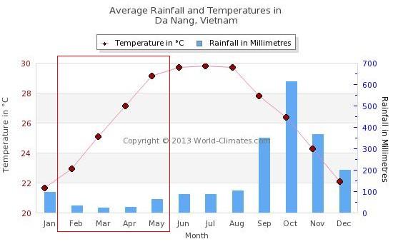 danang_rainfall
