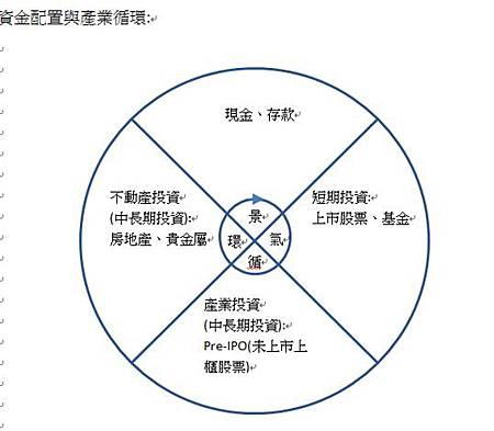 景氣循環與資金配置