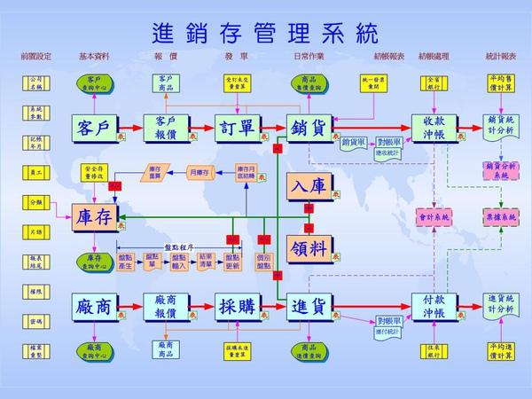 套裝-進銷存管理系統 系統圖.jpg