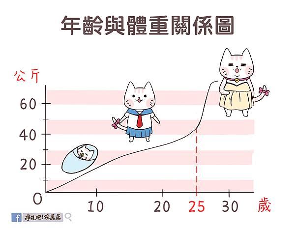 0917 年齡體重關係圖-螢螢(恰比修改後).jpg