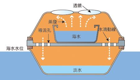 飛碟淡化器概念圖1.jpg