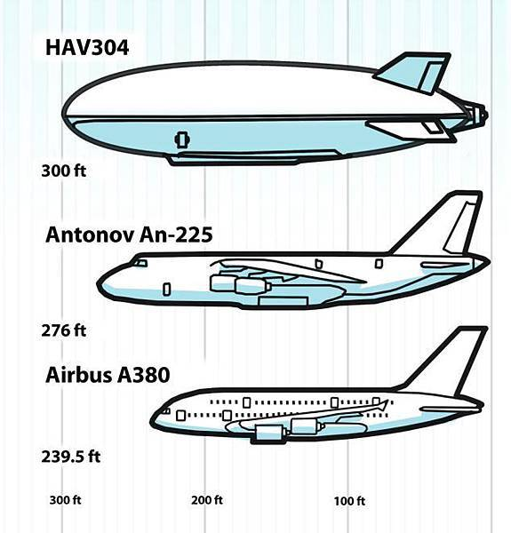 2014 was until now the longest aircraft ever built
