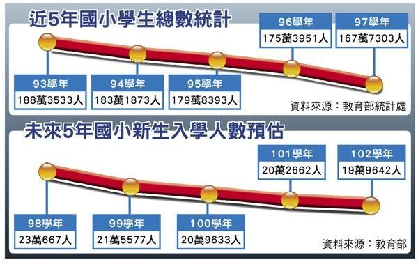 國小新生預估.JPG