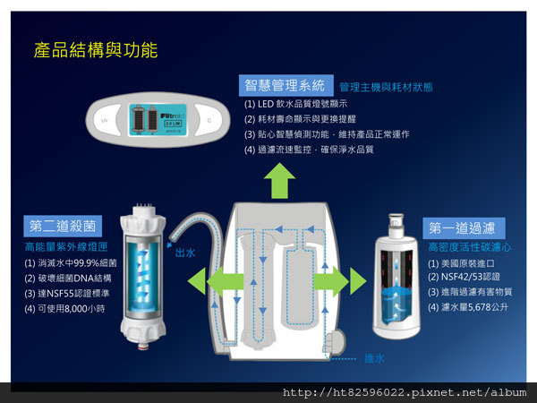 uva3000淨水器濾心