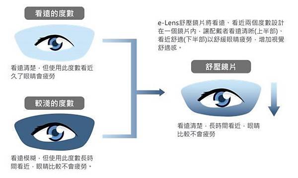 法國依視路 e-Lens 紓壓第七代全視線視無線鏡片