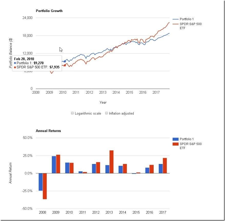 David Swensen(耶魯大學投資長)推薦組合(2008-17)-2