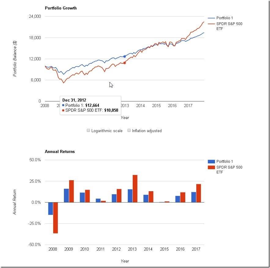 股(美)債組合(2008-17)-2