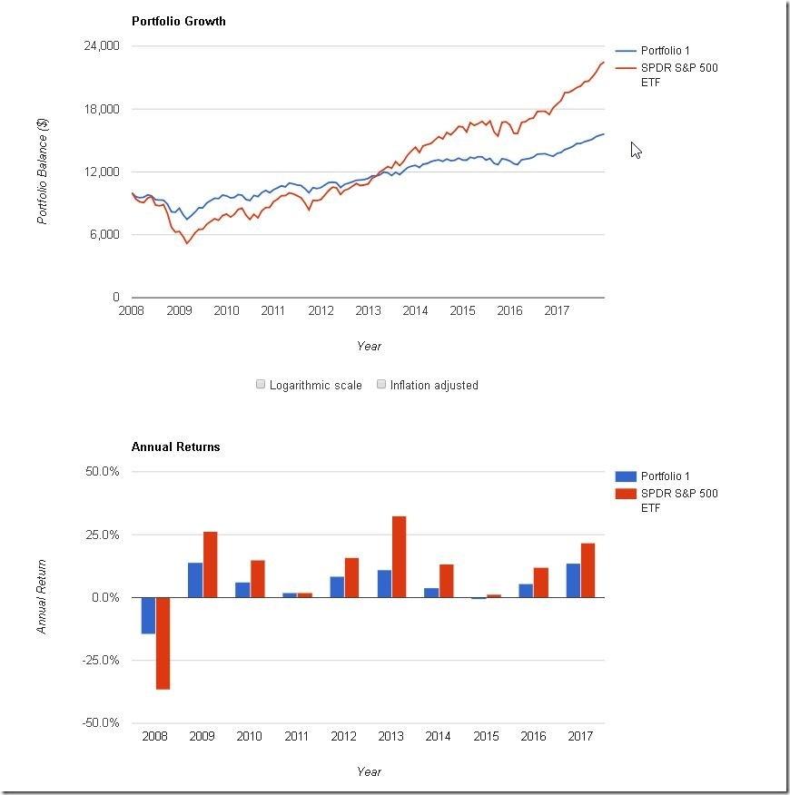 股(世界)債組合(2008-17)-2
