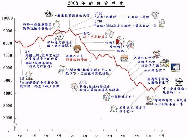 2008的投資歷史.JPG